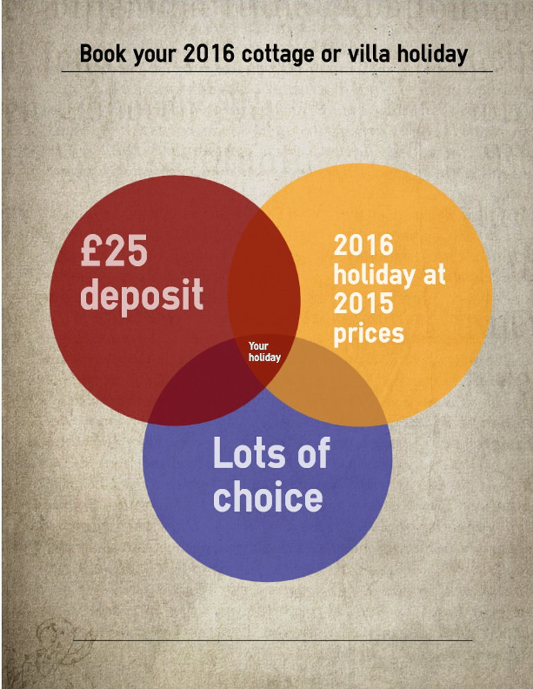 2016 cottages at 2015 prices - a Venn diagram